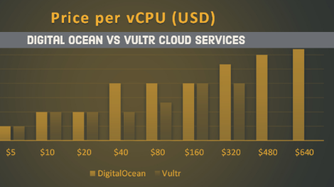 DigitalOcean vs Vultr云VPS對比評測